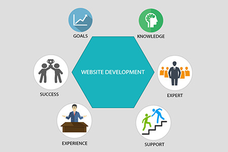 Website development || Vasilev.link - IT Consulting Services