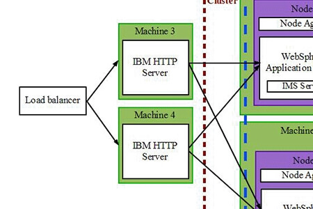 IBM Websphere Application Server Network Deployment and IBM HTTP Server - sample cluster || Vasilev.link - IT Consulting Services